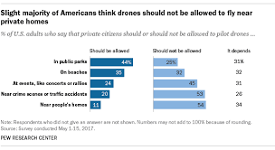 How Americans Feel About Drones And Ways To Use Them Pew