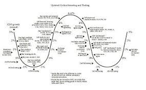Cyclical Investing And Trading Chart Mad Money Cyclical Investing And Trading Chart Mad Money