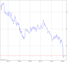 Leaf Stock Chart Springleaf Holdings Inc Stock Chart Leaf