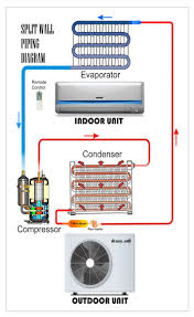 ac unit wiring diagram wirdig split wall piping diagram refrigeration amp air conditioning