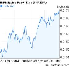 Eur To Php Chart Php Eur Chart Chartoasis Com