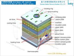 Rubber Mold Design Pdf Lsr Mold Design Guide Liquid Silicone Injection Molding