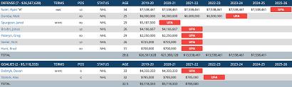Dollar Dollar Bills Analyzing The Minnesota Wilds Current