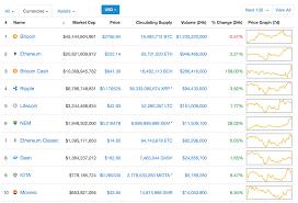 Bitcoin V Bitcoin Cash Price Charts Bitcoin Cash On The