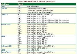Rifle Barrel Twist Rate Chart Rifle Calibers And Bullet Twists Charts Are Available At