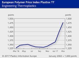 Latest Polymer Price Reports March 2017 Plastikmedia News
