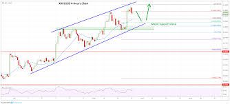 Ripple Stock Price Chart Market Update Bitcoin Ethereum Xrp Litecoin Price