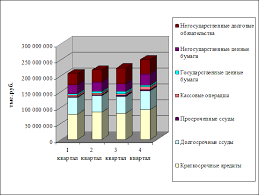 Финансовый анализ банка Уралсиб Рисунок 1 Динамика объема и структуры производительных активов