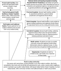 Robert S Rules Of Order Flow Chart Flow Chart Of The Health Delivery System In Kenya Download