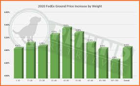 Fedex Zone Chart 2020 Fedex Price Increase Part 2 General Rate Increase Gri