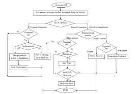 Server Component Flow Chart For Request Handler