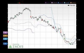 Rlgy Stock Chart Realogy Holdings Rlgy Expected To Beat Earnings Estimates