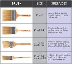 80 Surprising Sizes Of Paint Brush