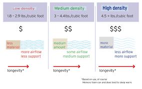 Mattress Density Chart Elegant Memory Foam Mattress Brands Restonic Mattress