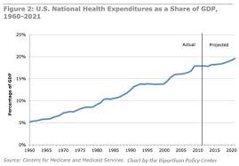 Health Care Costs By Year Chart Whatever Happened To Affordable Healthcare
