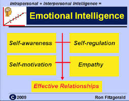 imag jpg these are 5 components of emotional intelligence