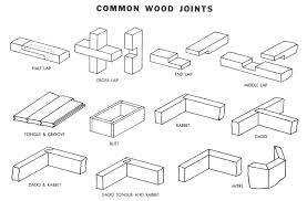 rabbet and dado joint. tag: wood joints rabbet and dado joint