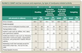 Marijuana Business And Sec 280e Potential Pitfalls For