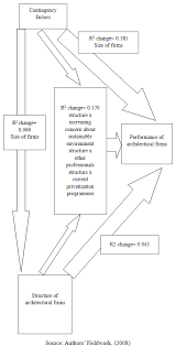 Organizational Structure Of Architectural Firms And Their