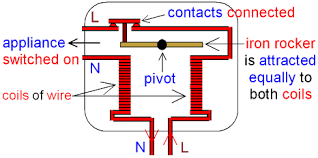 gcse physics electromagnetism how does a residual current residual current circuit breaker appliance switched on