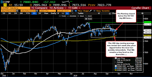 Nasdaq 10 Year Chart Nasdaq Up But Technically But There Needs To Be More Upside