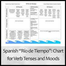 Spanish Verb Tenses Chart