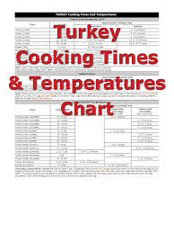Turkey Cooking Times How To Cooking Tips Recipetips Com