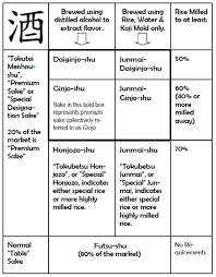 This Chart Gives You A Good Idea On How To Read The Sake