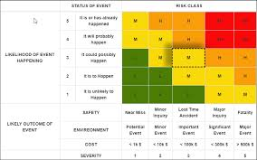 Sharepoint Shell Simple Risk Assessment Matrix Table With