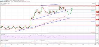 Ripple Chart Ripple Price Xrp Correcting Gains Btc And Eth Rally Newsbtc