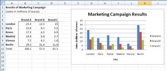 Bar Chart In Excel Excel Charts Real Statistics Using Excel