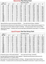 Natural Gas Appliance Btu Chart The Importance Of Sizing And Regulating The Gas Pressures