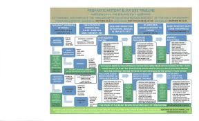 Green Day Chart History Chart History Future Precious Faith Bible Church