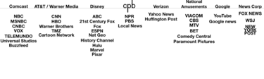 Tv Network Ownership Chart Media Cross Ownership In The United States Wikipedia