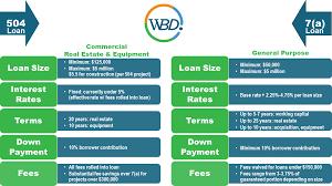 Sba Loans 504 Vs 7 A