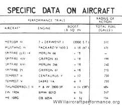 Fighter Aircraft Comparison Chart Comparitive Performance Of Fighter Aircraft