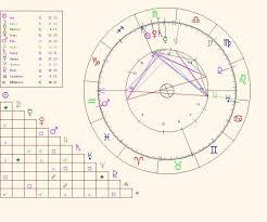 Natal Birth Chart Calculator Birth Chart Quadrants Birth Chart Calculator With
