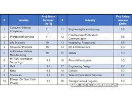 Industrial Electrician Salary Salary Hike India Incs Average Salary Hike Expected To Be