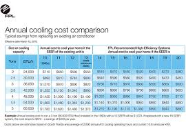 How Much Money Can A New Air Conditioning System Save You