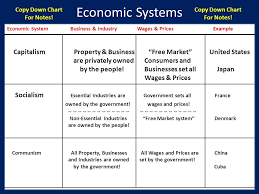 Political And Economic Systems Ppt Video Online Download
