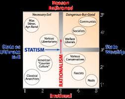 The Pournelle Vs Nolan Chart Political Throwdown William