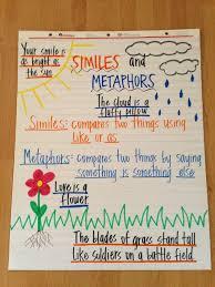 simile and metaphor worksheet grade 4 - Google Search | grammar ...
