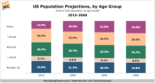Censusbureau Pop Projections By Age Group 2015 2060 Dec2014