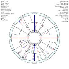 Tiger Woods Astrology Chart Astrology Of Todays News Page 45 Astroinform With