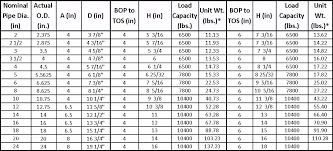 I Beam Chart Pdf I Beam Sizes Section Standard Dimensions W Chart Structural