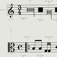 Sheet Music Symbols Chart A Visual Guide To Musical Notation By Pop Chart Lab