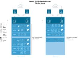 Vmware Nsx Validated Design Vmware Nsx Detailed Design Guide For Secured Production And