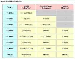 Benadryl Dosage Chart For 18 Month Old Benadryl Dosage Kids Kids
