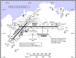 77 Reasonable Runway Slope Jeppesen Chart