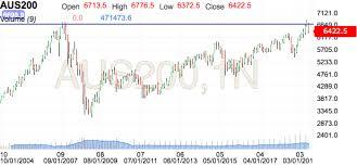 S P Asx 200 Futures Live Advanced Chart Investing Com